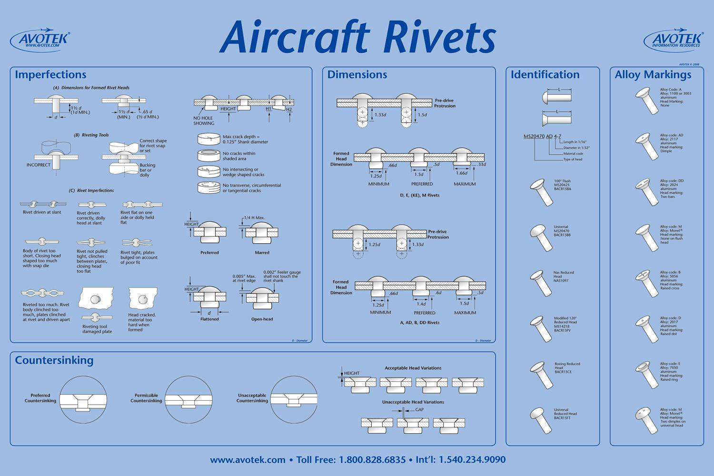 Classroom Poster - Aircraft Rivets