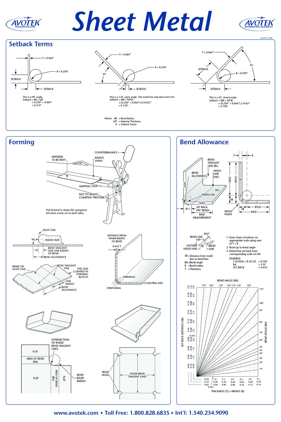 Classroom Poster - Sheet Metal