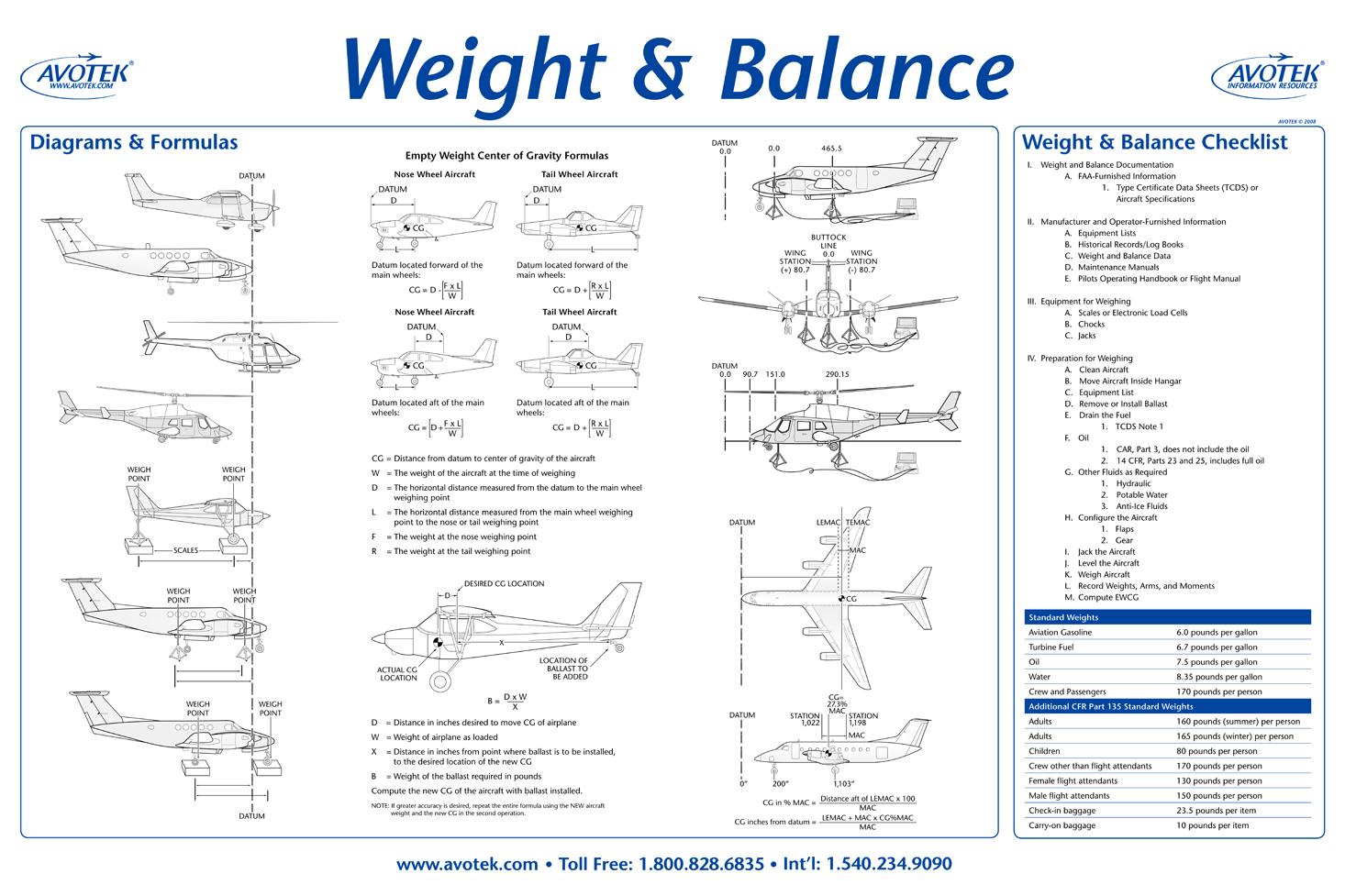 Classroom Poster - Weight & Balance