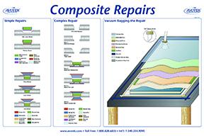 Classroom Poster - Composites Repair